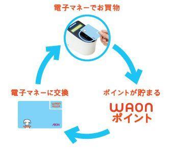 WAON買物サイクル画像